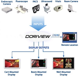 DORIVIEW multi-suite integrated operating room system.